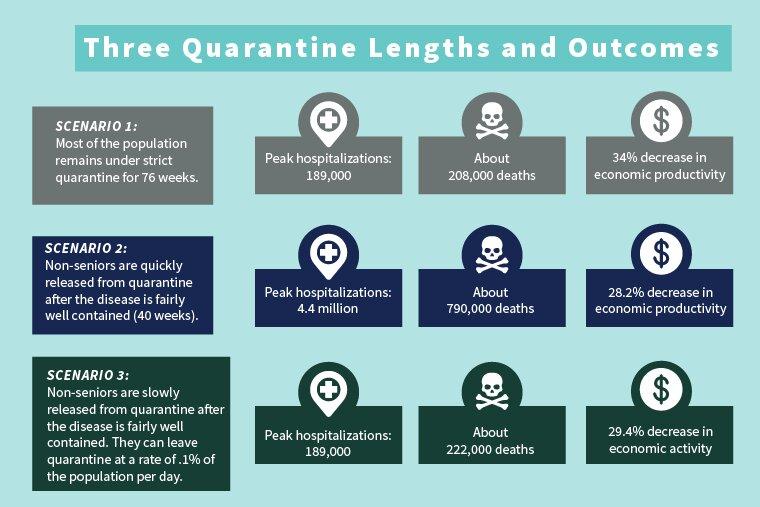 Model predicts economic, public health repercussions of lifting quarantine before COVID-19 vaccine