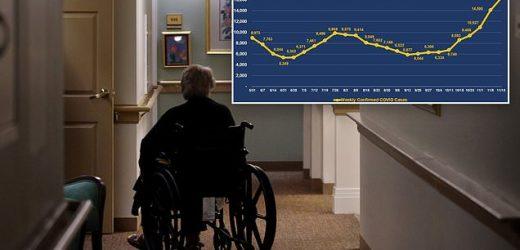 Weekly COVID-19 cases in nursing homes hit highest peak since spring