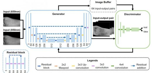 AI-based 'OxyGAN' is a robust, effective method to measure tissue oxygen levels