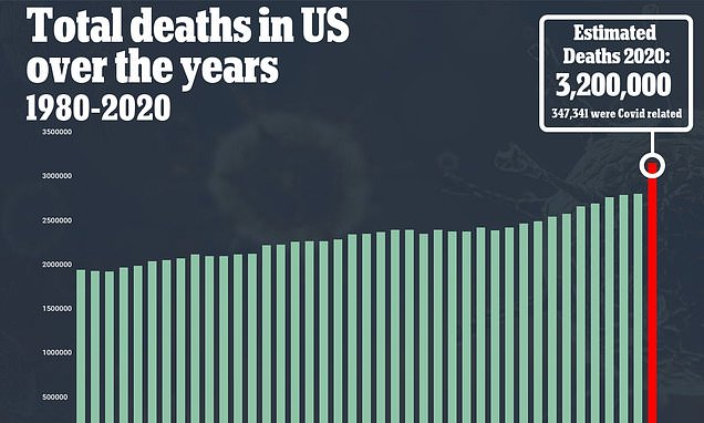 2020 set to be deadliest year in U.S. history with 3.2 million deaths