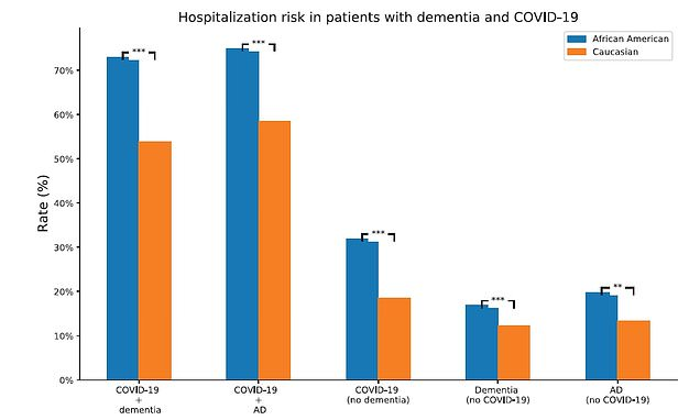 People with dementia face four times the risk of dying of COVID-19