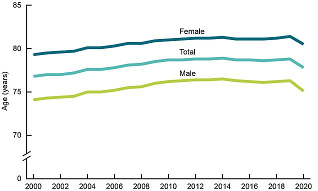 Life expectancy in US fell by one full year during first half of 2020