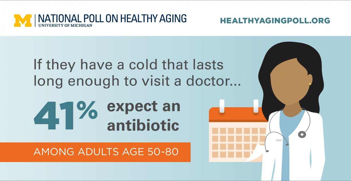 Older adults and antibiotics: Study shows healthy attitudes but unhealthy practices