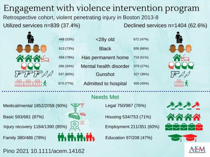 Hospital-based violence intervention program engages vulnerable populations