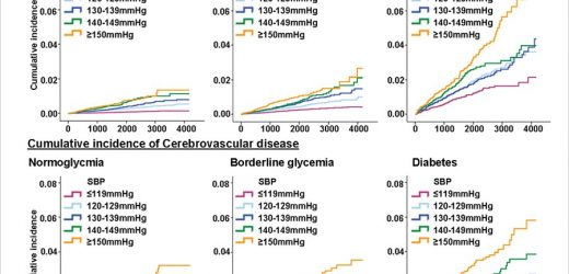 Systolic blood pressure above 120 mmHg increases rate of cardiovascular disease