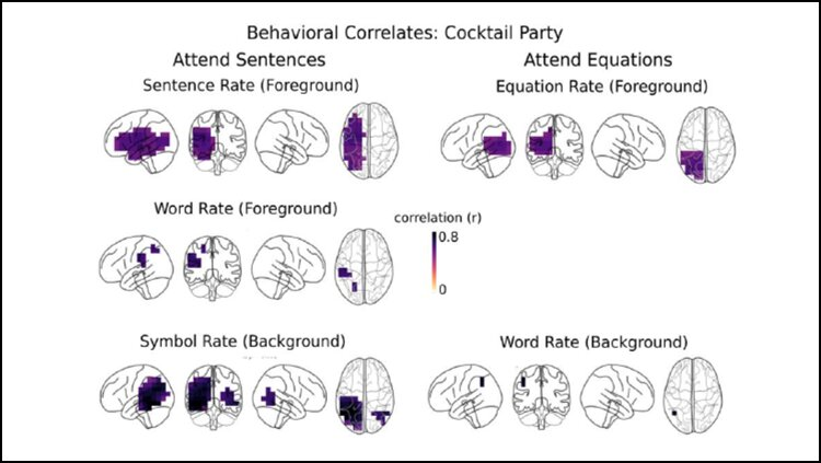 How (and where) the brain analyzes math and language spoken simultaneously